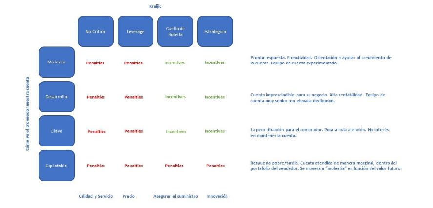 matriz de Kraljic/ supplier preferencing