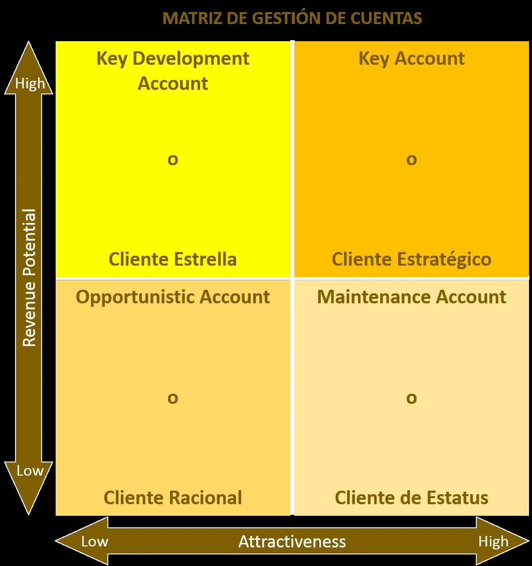 Matriz de gestión de cuentas
