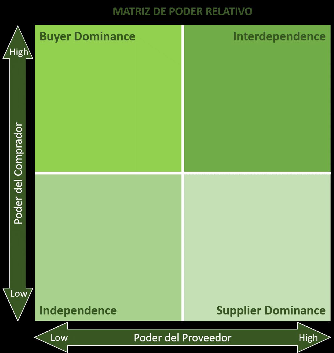 Matriz de poder relativo